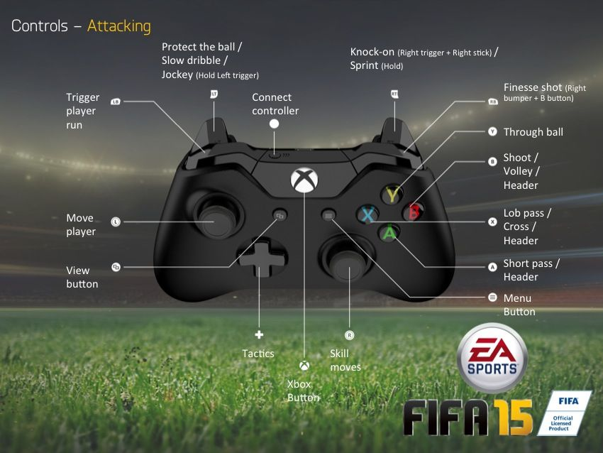 FIFA 15 controls for Xbox One gamepad (Attacking)