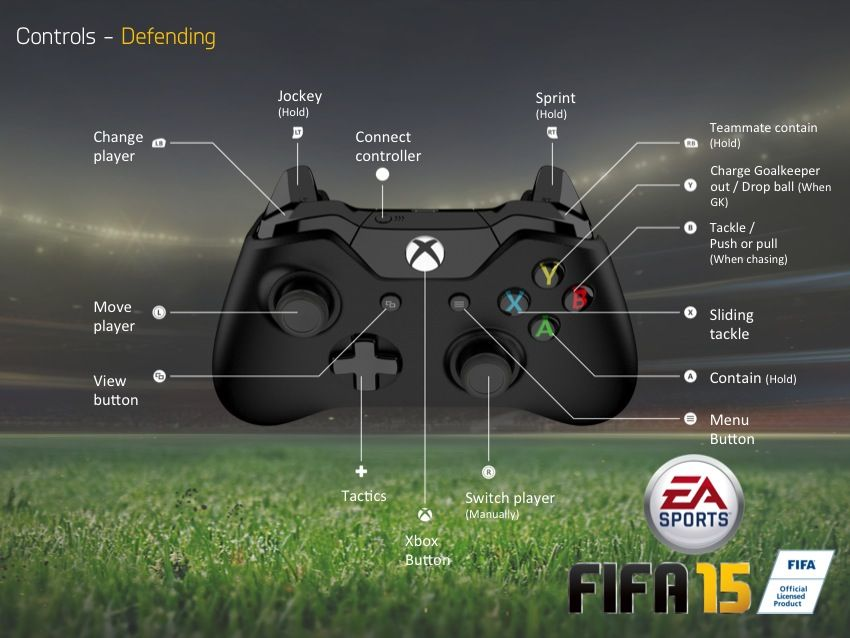 FIFA 15 controls for Xbox One gamepad (Defending)